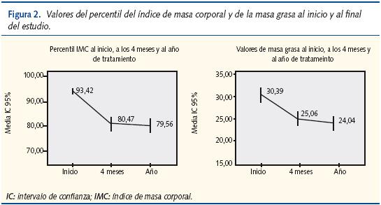 IMC y grasa corporal